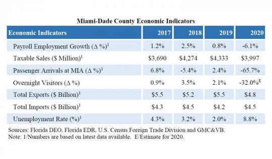 2021 Miami-Dade County Economic Indicators